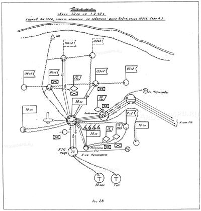 Схема связи 50 стрелкового